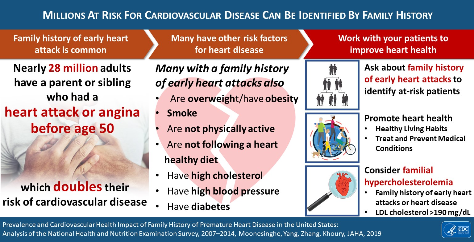 Millions At Risk For Cardiovascular Disease Can Be Identified By Family History