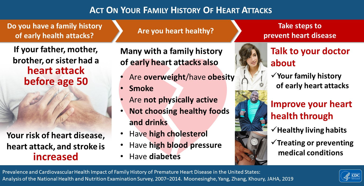Act On Your Family History Of Heart Attacks
