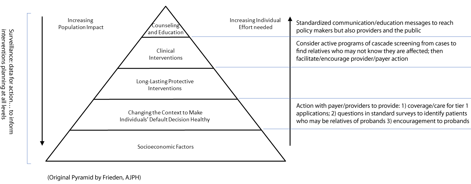 pyramid with 5 layers: bottom layer: Socioeconomic Factors, second layer: Changing the Conntext to Make Individuals' Default Decision Healthy, 3rd layer: Long-Lasting Protective Interventions; 4th layer: Clinical Interventions; last layer on top: Counseling and Education- on the right off pyramid is an arrow pointing up: second layer description: Action with payer/providers to provide: 1) coverage/care for tier 1 applicaitons; 2) questions in standard surveys to identify patients who may be relatives of probands 3) encouragement to probands; 4th layer description: Consider active programs of cascade screening from cases to find relatives who may not know they are affected; then facilitate/encourage provider/payer action; 5th layer descrition: Increasing individuals Efford needed- Standardized communcation/education messages to reach policy makers by also providers and the public; left side of pyramid has an arrow pointing down with description: Surveillance: data for action...to inform interventions planning at all levels; bottom of pyramid description: (Original Pyramid by Frieden, AJPH)