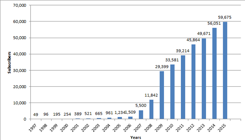 chart showing increase in subscribers from 49 in 1997 to 59,675 in 2015
