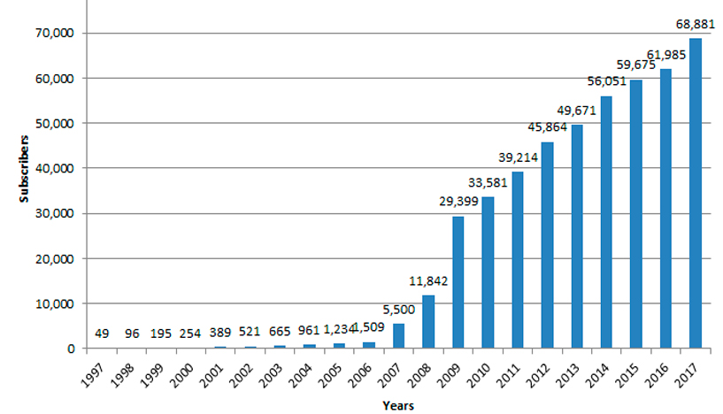 subscribers increase from 1997 through current