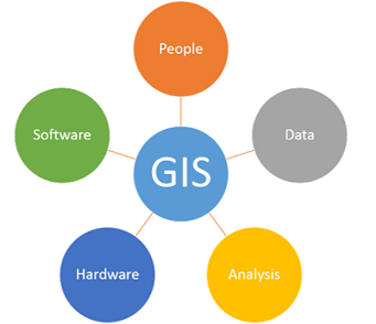 Pieces of GIS: People, Data, Analysis, Hardware, Software.