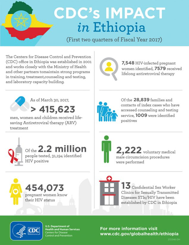 CDC's impact in Ethiopia (First two quarters of Fiscal Year 2017)