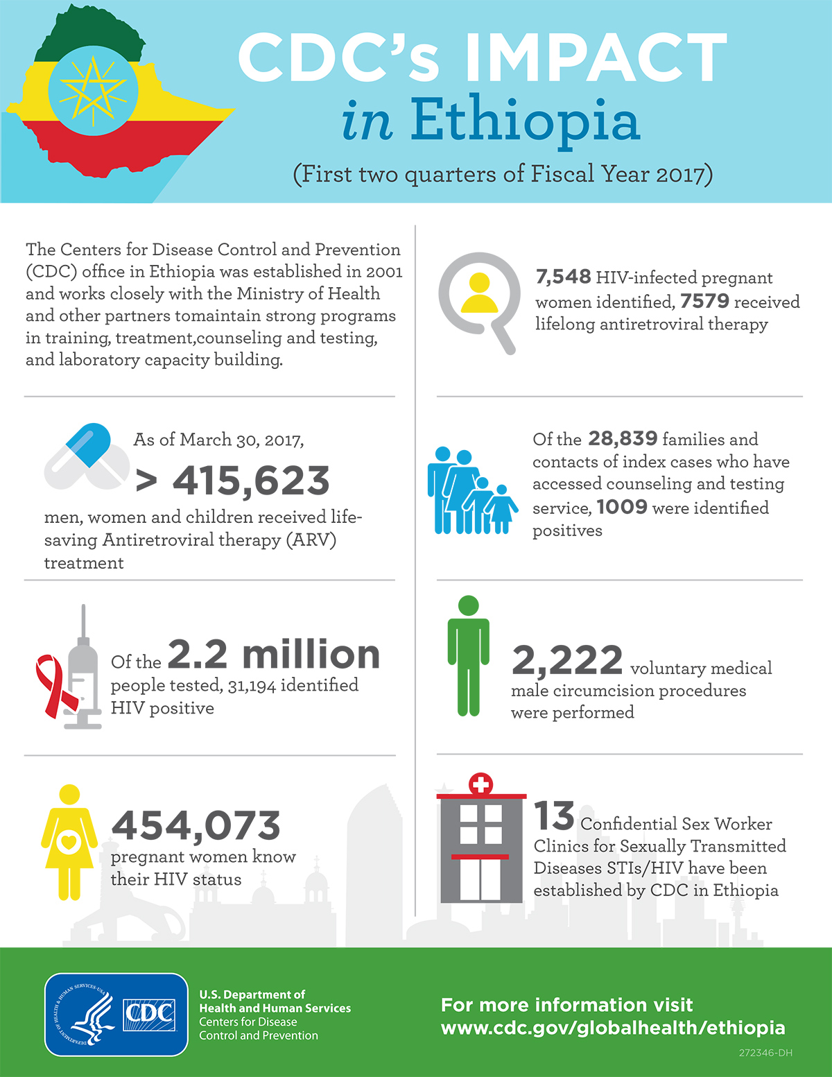 CDC Global Health - Infographics - Containing Public ...