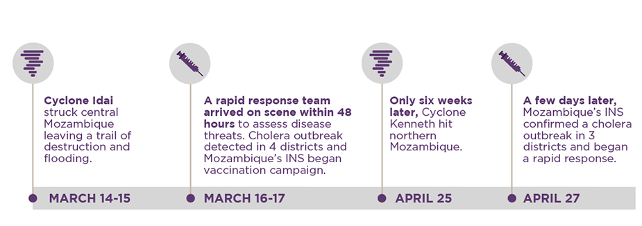 Timeline showing key events in two 2019 Mozambique cyclones. March 14-15: Cyclone Idai struck central Mozambique leaving a trail of destruction and flooding. March 16-17: A rapid response team arrived on scene within 48 hours to assess disease threats. Cholera outbreak detected in 4 districts and Mozambique's INS began vaccination campaign. April 25: Only six weeks later, Cyclone Kenneth hit northern Mozambique. April 27th: A few days later, Mozambique's INS confirmed a cholera outbreak in 3 districts and began a rapid response.