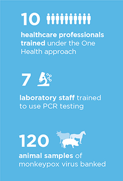 10 (illustration of people) healthcare professionals trained under the One Health approach; 7 (illustration of microscope) laboratory staff trained to use PCR testing; 120 (illustration of cow, horse, pig) animal samples of monkeypox virus banked