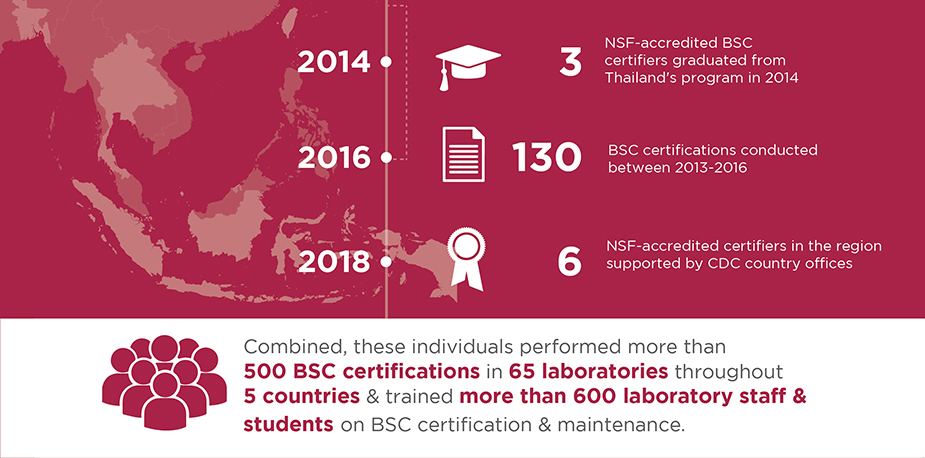 Timeline showing accomplishments: 2014 (illustration of mortarboard) 3 NSF-accredited BSC certifiers graduated from Thailand's program in 2014; 2016 (illustration of paper with writing) 130 BSC certifications conducted between 2013-2016; 2018 (illustration of medal) 6 NSF-accredited certifiers in the region supported by CDC country offices. (Illustration of people) Combined, these individuals performed more than 500 BSC certifications in 65 laboratories throughout 5 countries and trained more than 600 laboratory staff and students on BSC certification and maintenance.