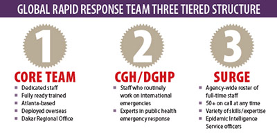 Global Rapid Response Team three tiered structure: 1 Core Team (dedicated staff, fully ready trained, Atlanta-based, deployed overseas, Dakar Regional Office); 2 CGH/DGHP (staff who routinely work on international emergencies, experts in public health emergency response); 3 Surge (Agency-wide roster of full-time staff, 50+ on call at any time, variety of skills/expertise, Epidemic Intelligence Service officers)