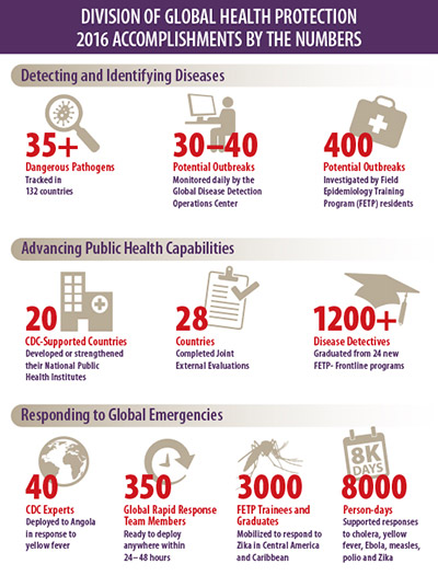 DGHP 2016 Accomplishments by the Numbers infographic