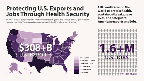 Protecting U.S. Exports and Jobs Through Health Security. In 2015, the U.S. exported over $308 billion in material goods and services to CDC global health security countries. These exports supported over 1.6 million jobs across America. CDC works across the world to protect health, save lives, and safeguard American exports and jobs. Illustration of $308+ billion U.S. exports by state on U.S. map. Illustration of figures representing 1.6+ million U.S. jobs.
