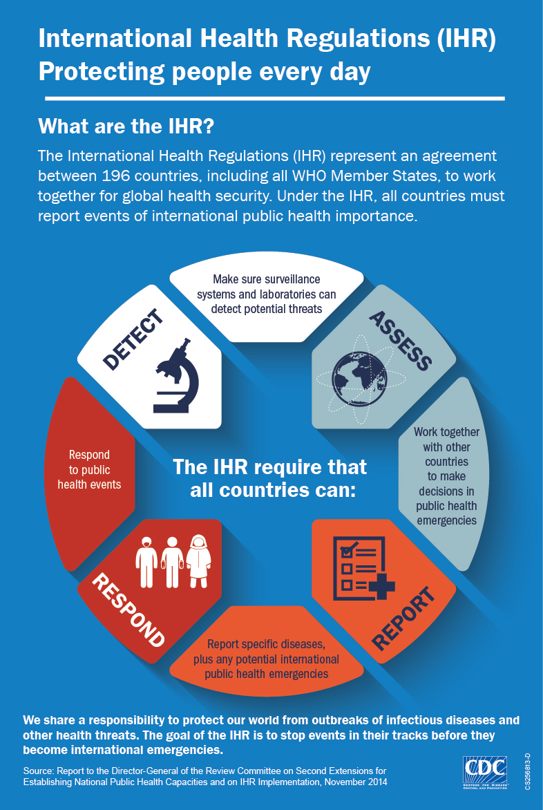 Infographic: International Health Regulations (IHR) Protecting people every day.