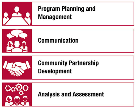 IMPACT Learning Model: Program Planning and Management; Communication; Community Partnership Development; and Analysis and Assessment