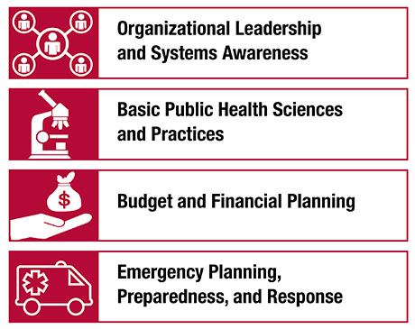 IMPACT Learning Model: Organizational Leadership and Systems Awareness; Basic Public Health Sciences and Practices; Budget and Financial Planning; and Emergency Planning, Preparedness, and Response