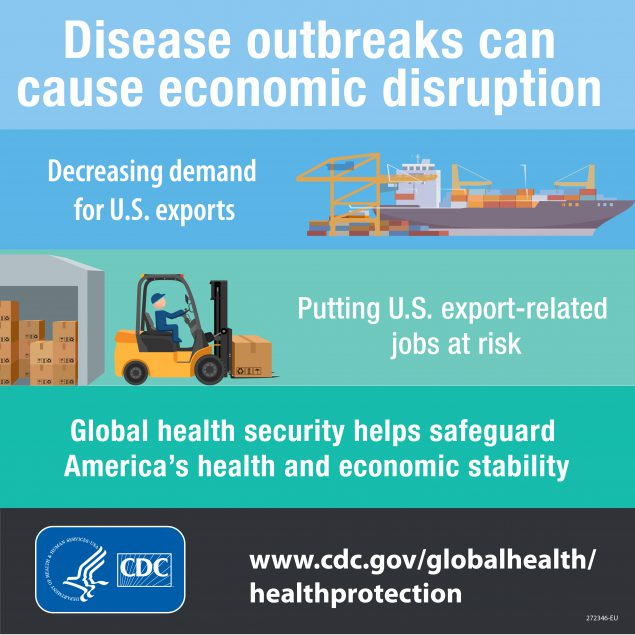 Disease outbreaks can cause economic disruption. Decreasing demand for U.S. exports with illustration of ship. Putting U.S. export-related jobs at risk with illustration of warehouse and person on forklift. Global health security helps safeguard America's health and economic stability. HHS logo. CDC logo. www.cdc.gov/globalhealth/healthprotection