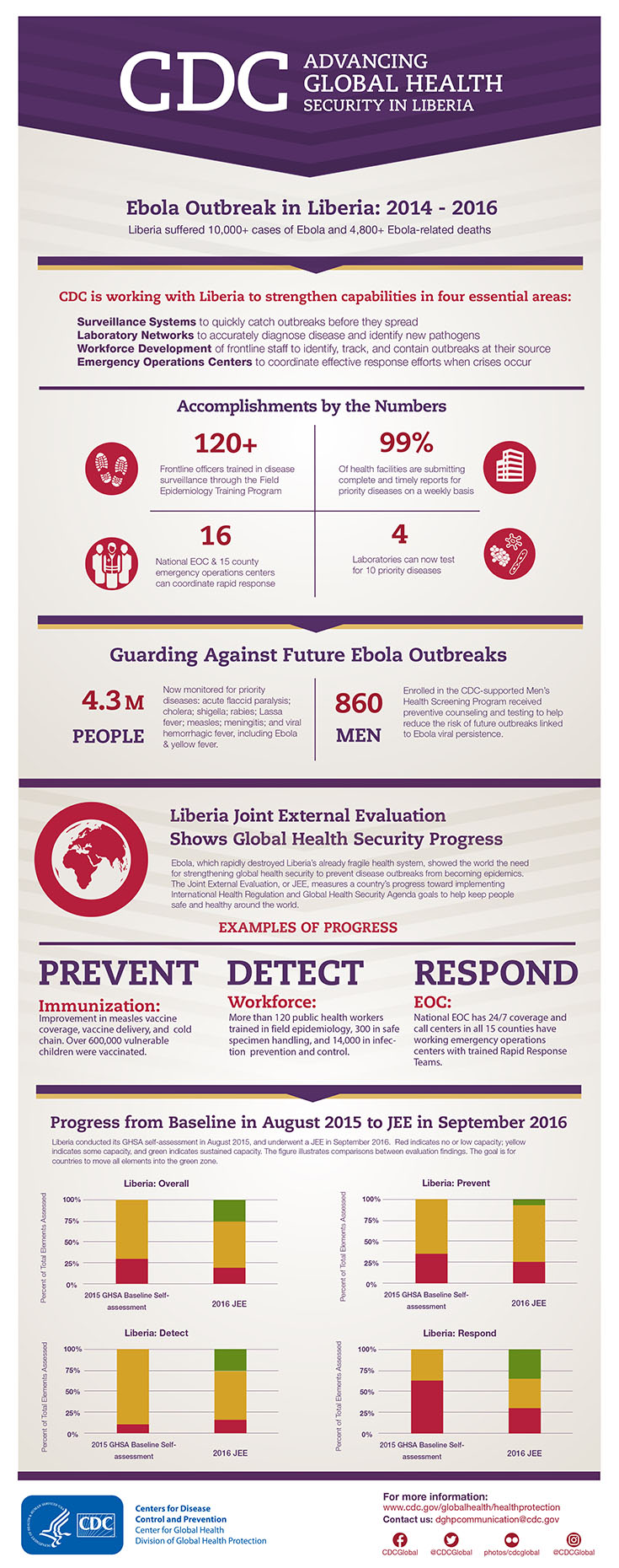 Advancing Global Health Security in Liberia infographic