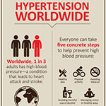 NCD hypertension infographic