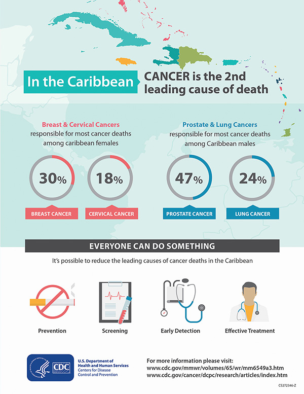 Caribbean Cancer Info Graphic M