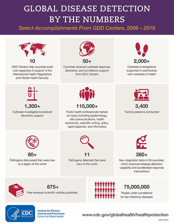 Infographic - Global Disease Detection