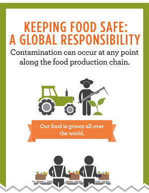 Keeping Food Safe: A Global Responsibility. Contamination can occur at any point among the food production chain.