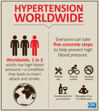 Hypertension Infographic