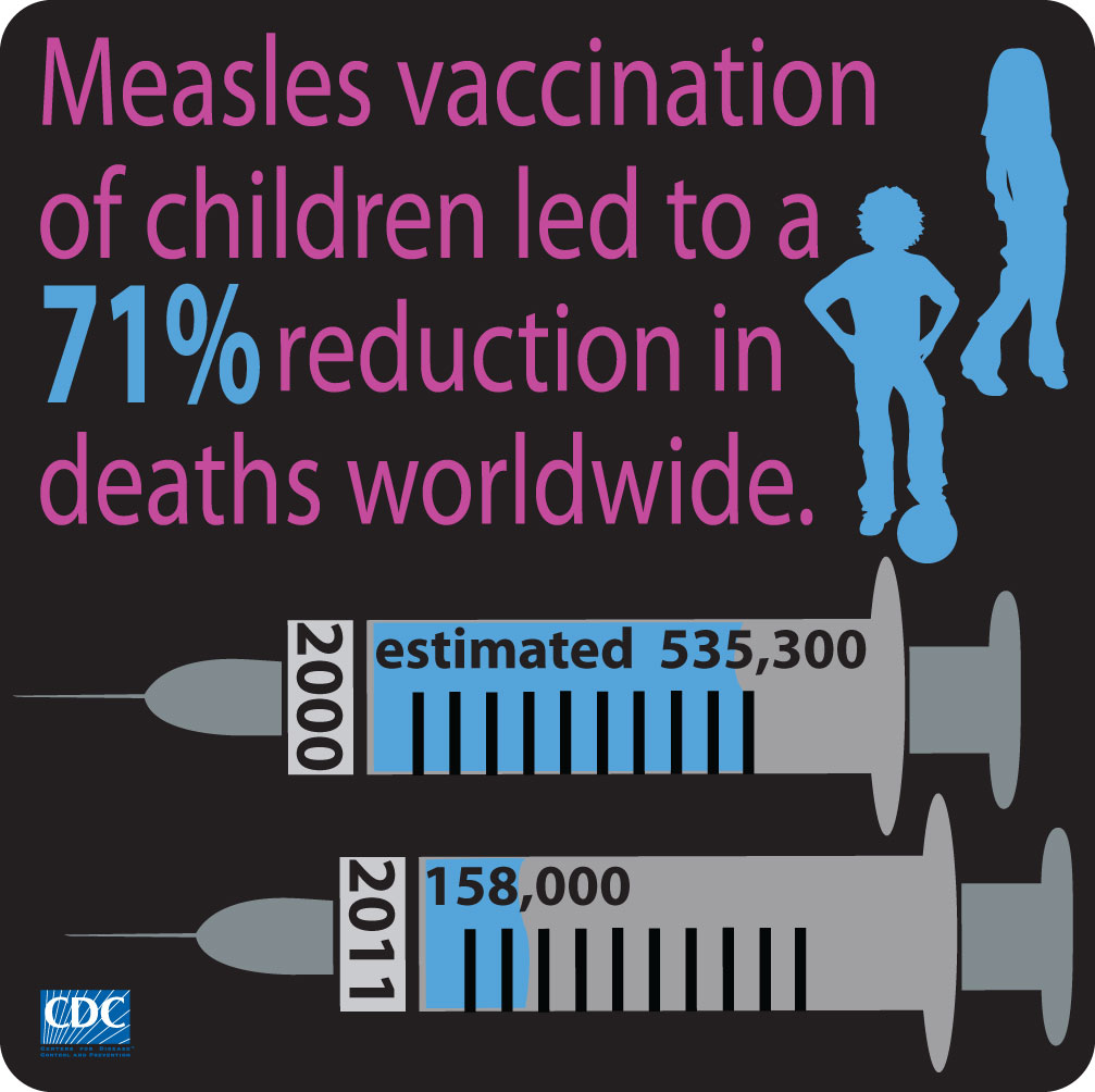 Cdc Global Health Infographics Measles Vacination For