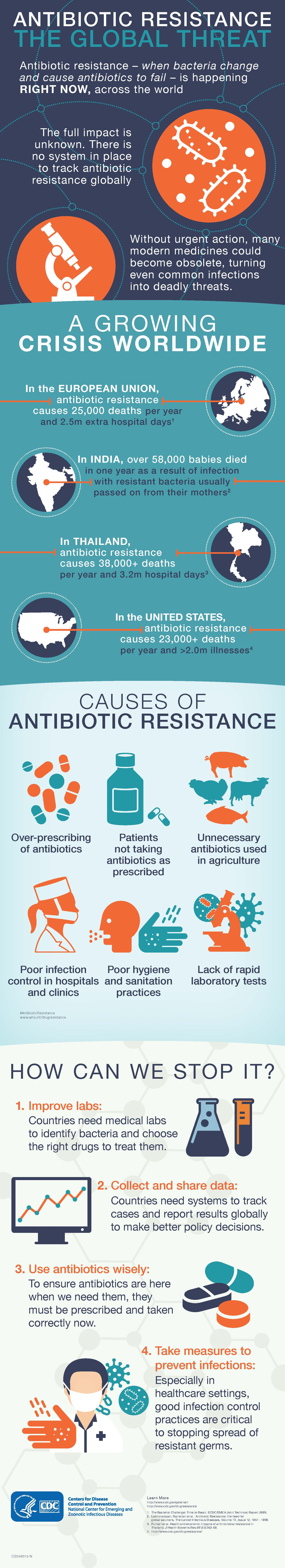 World Antibiotic Awareness