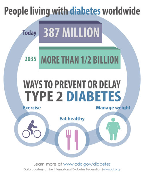 people living with diabetes worldwide