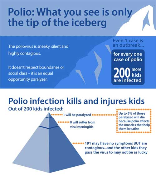 Polio: What you see is only the tip of the iceberg
