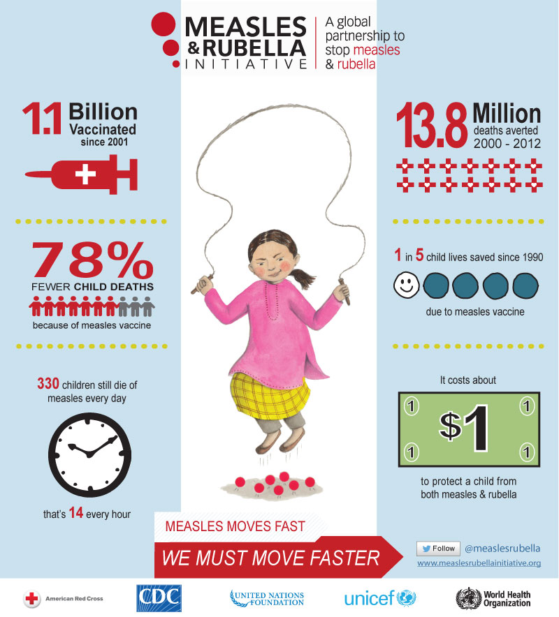 Cdc Global Health Immunization Infographic Measles