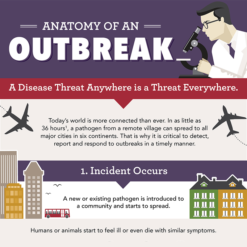 Anatomy of an Outbreak - A Disease Threat Anywhere is a Threat Everywhere