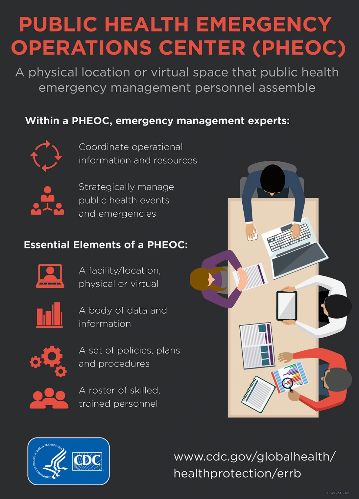 Public Health Emergency Operations Center (PHEOC) - A physical location or virtual space that public health emergency management personnel assemble