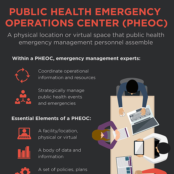 Public Health Emergency Operations Center
