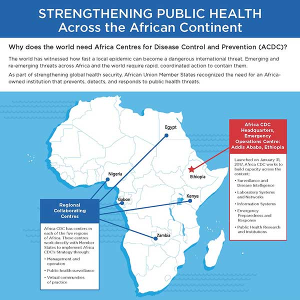 Why does the world need Africa Centres for Disease Control and Prevention (ACDC)?