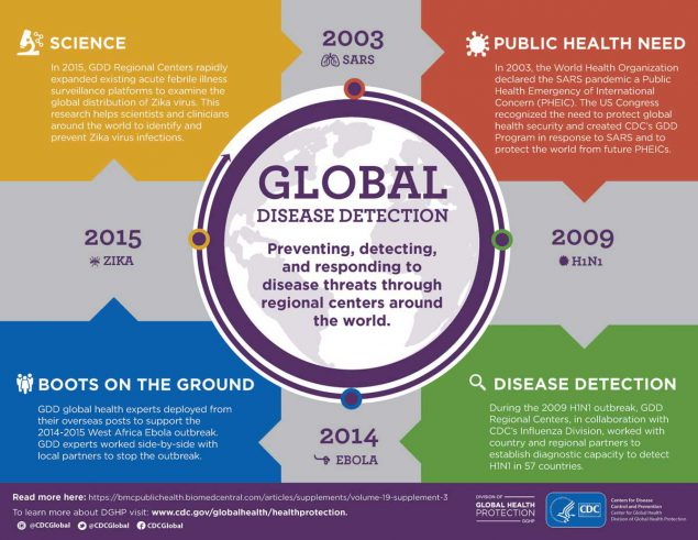 Global Disease Detection Timeline