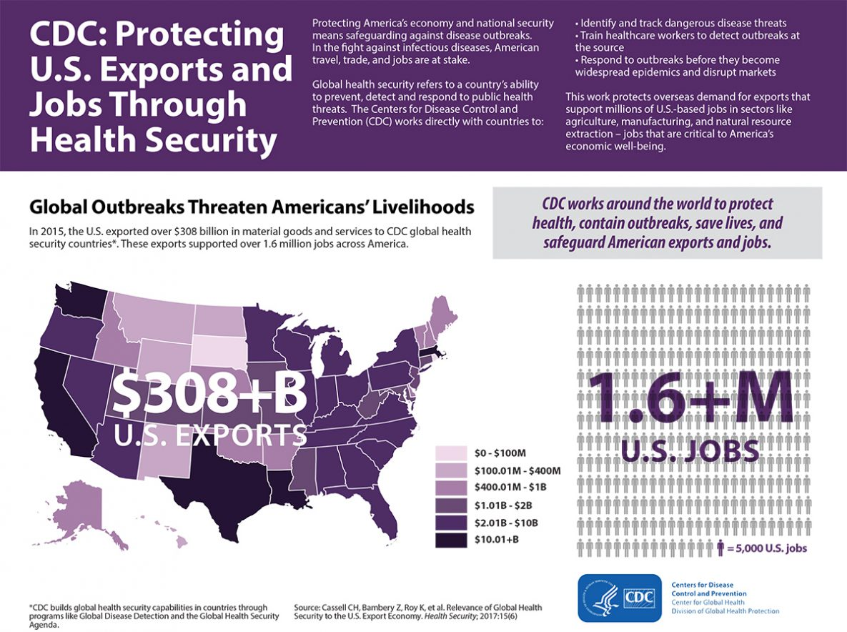 CDC Global Health - Infographics - Protecting U S  Exports