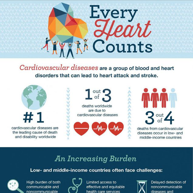 Infographic: Every Heart Counts