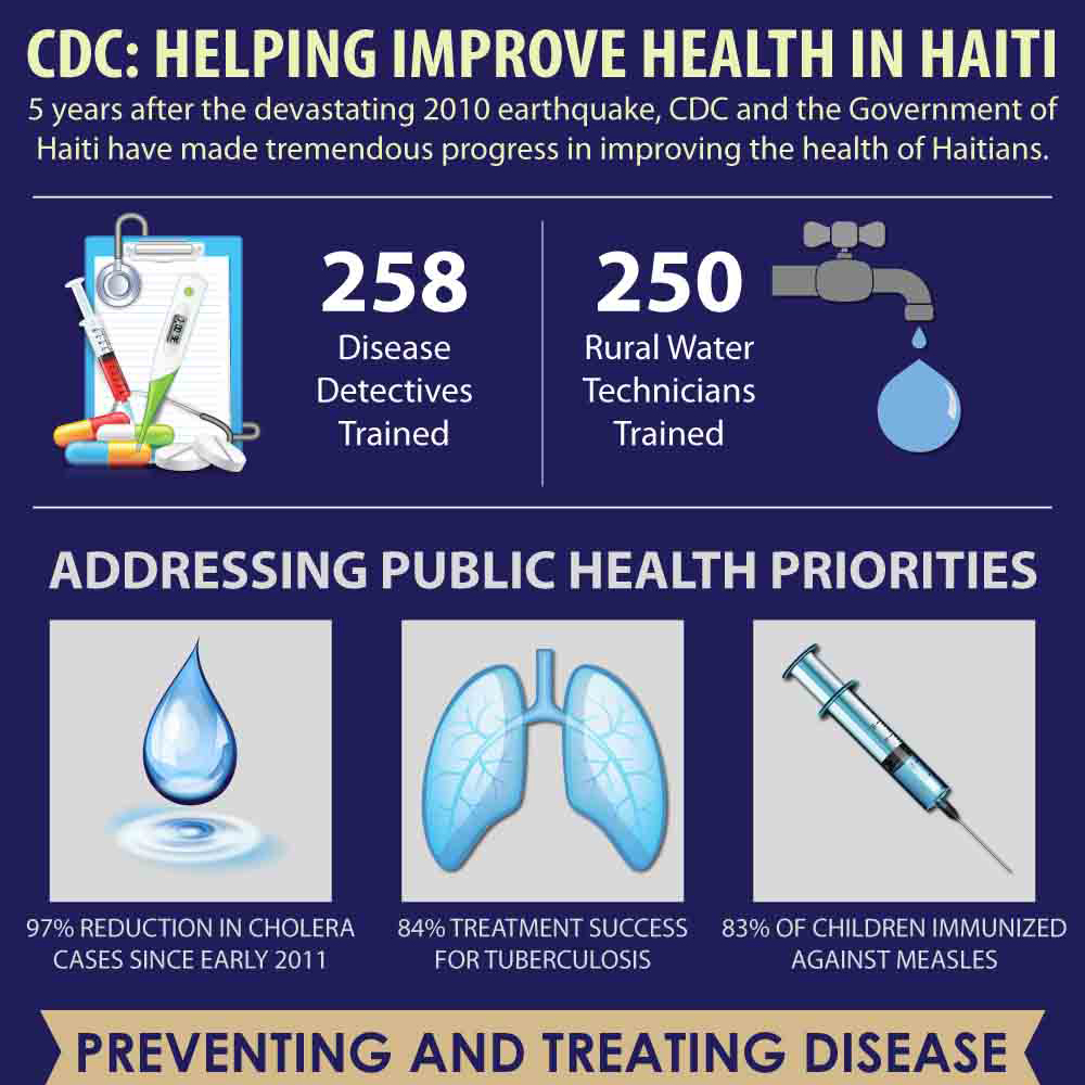 5 years after the devastating 2010 earthquake, CDC and the Government of Haiti have made tremendous progress in improving the health of Haitains.