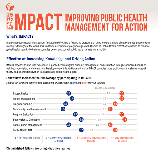 Impact improving health management for action