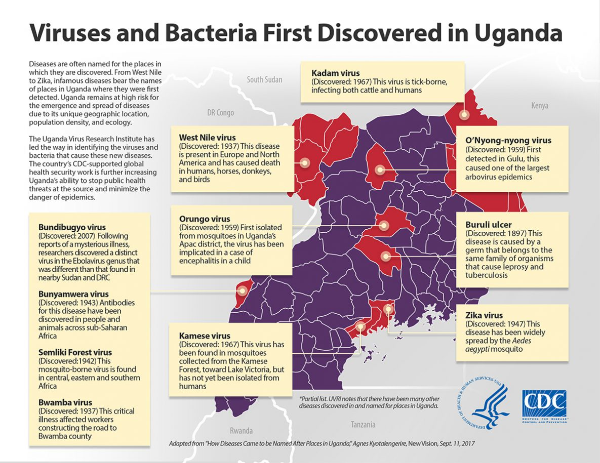 Viruses & Bacteria first discovered in Uganda