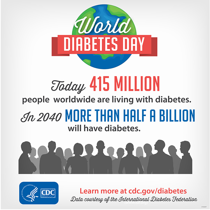 Today 415 million people worldwide are living with diabetes. In 2040 more than half a billion will have diabetes.