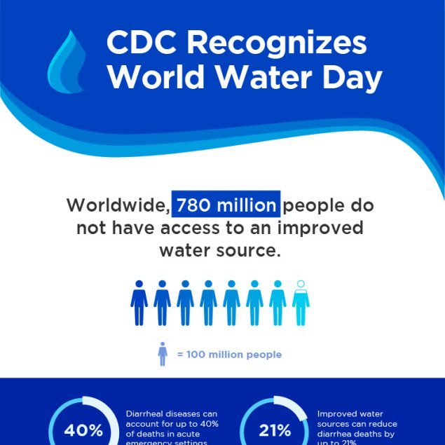 CDC World Water Day