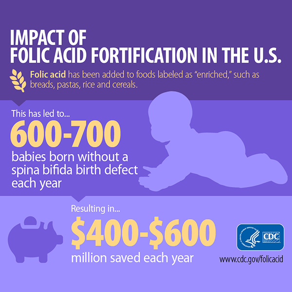 Impact of Folic Acid Fortification in the U.S.