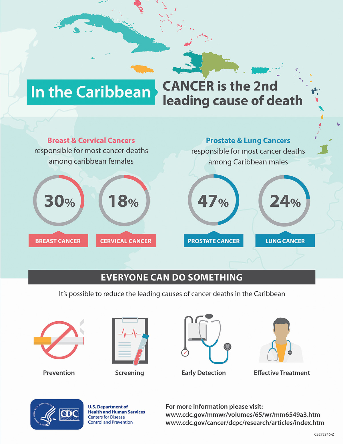 Caribbean Cancer Info Graphic XL