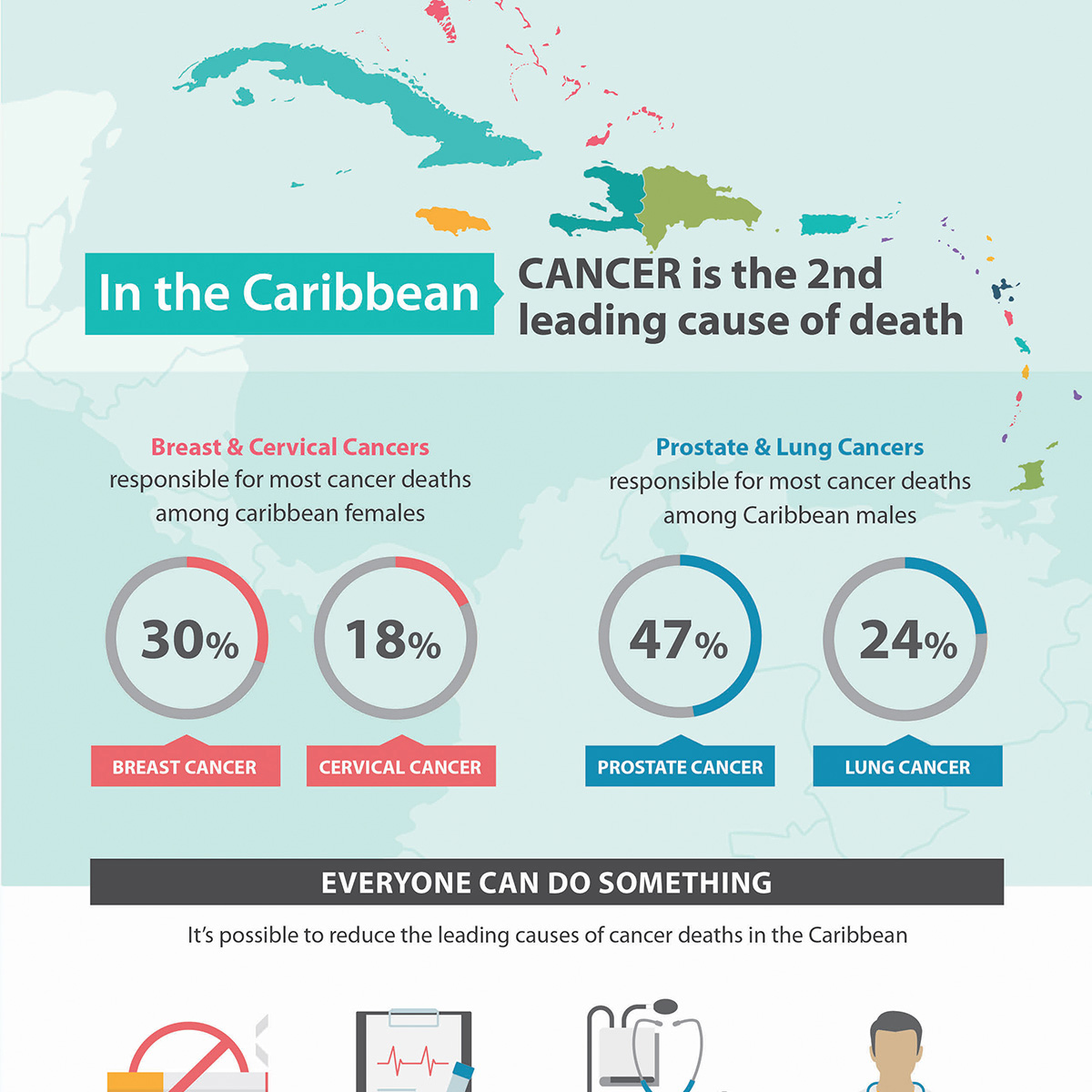 In the Caribbean CANCER is the 2nd leading cause of death Breast & Cervical Cancers responsible for most cancer deaths among caribbean females