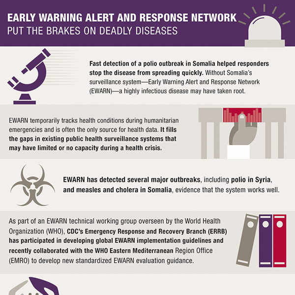 Early Warning Alert And Response Network Put The Brakes On Deadly Diseases