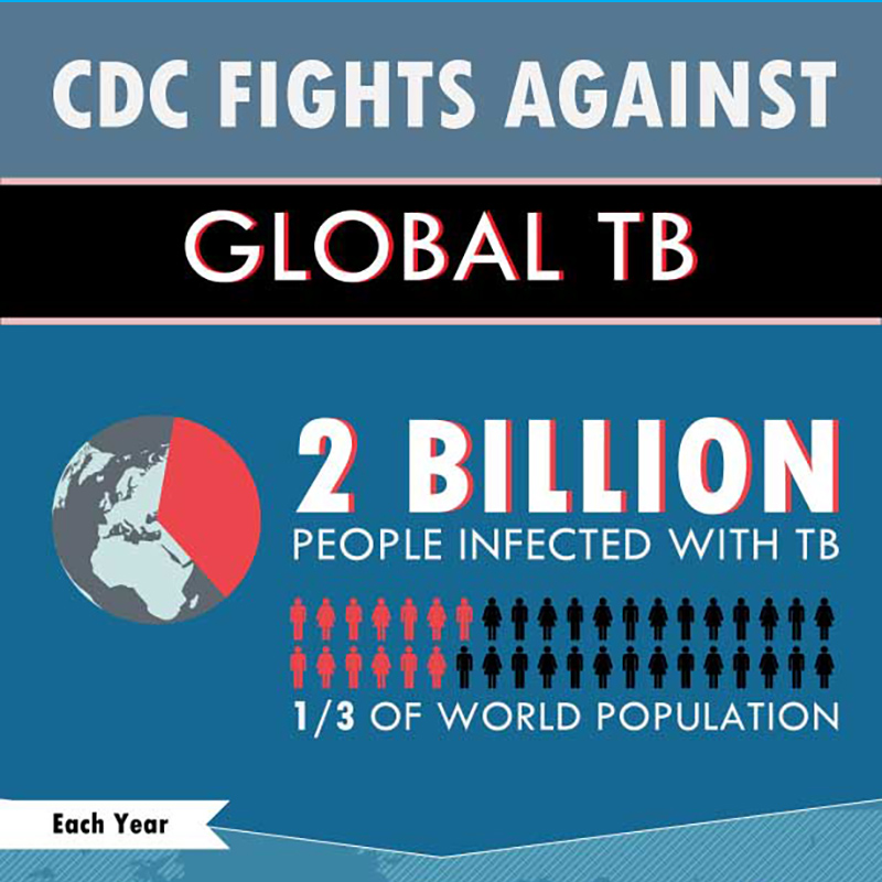 CDC Fights Against Global TB: 2 billion people infected with TB - 1/3 of the world population