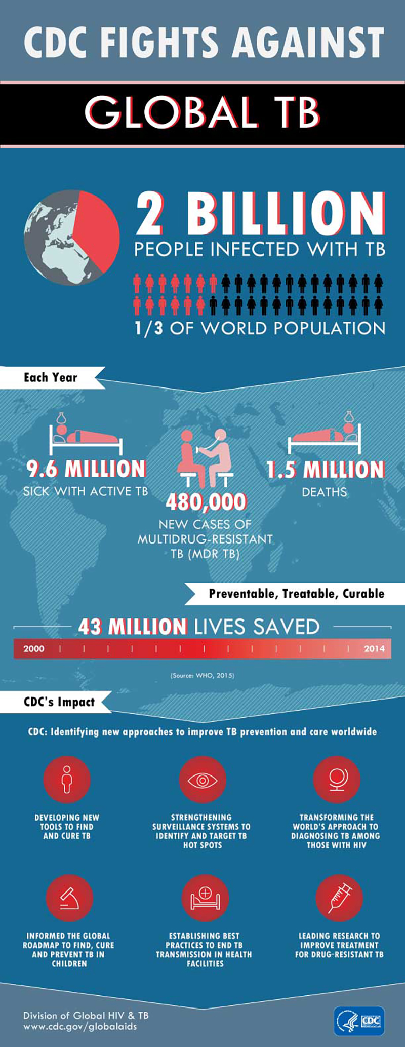 CDC Fights Against Global TB: 2 Billion People Infected With TB   1/3