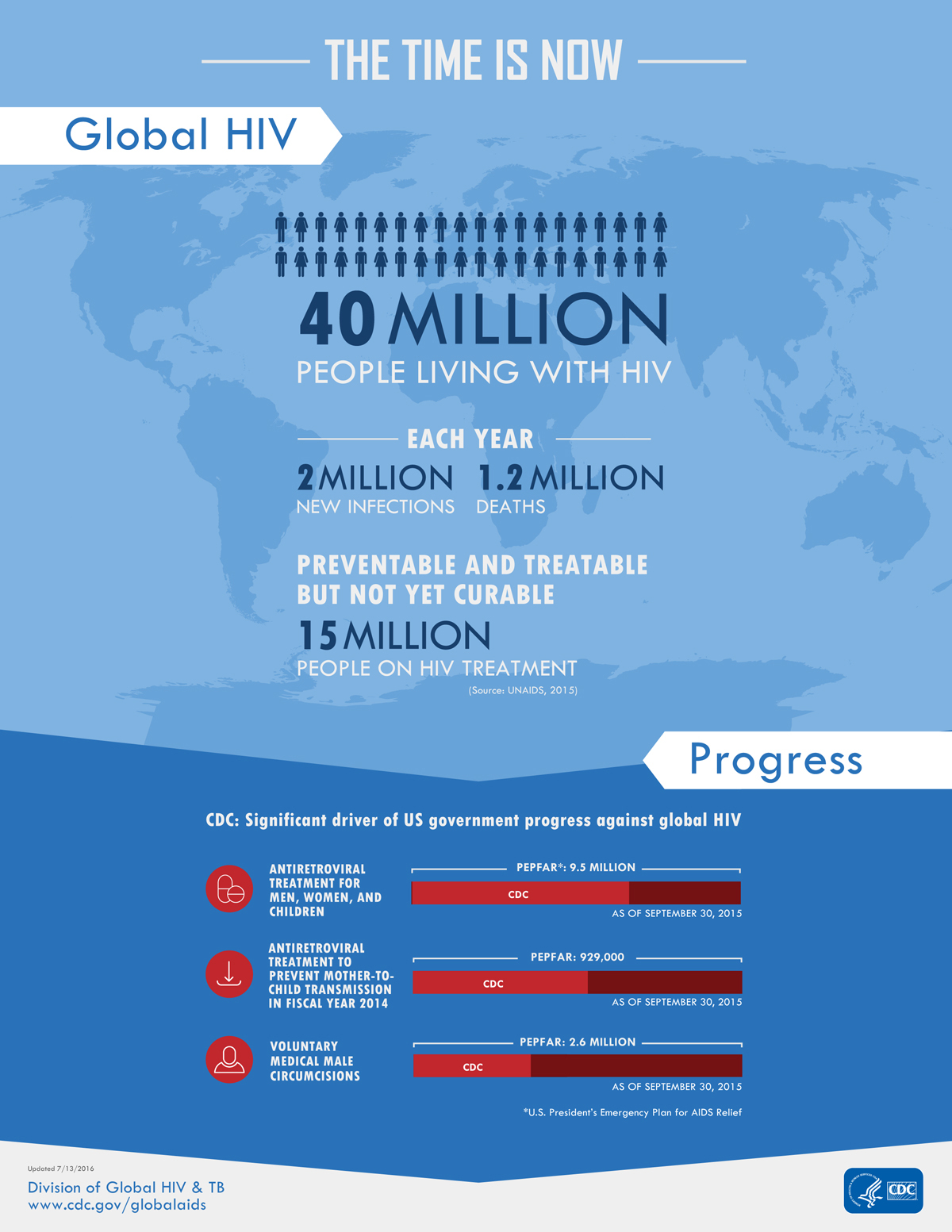 Infographic: Global HIV