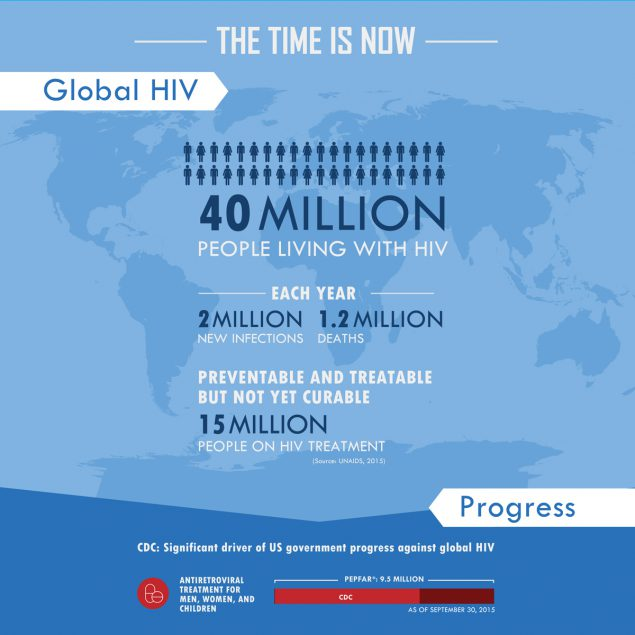 The Time is Now - Global HIV