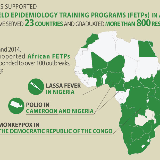 CDC has supported 19 Field Epidemiology Training Programs (FETPs) in Africa that have served 23 countries and graduated more than 800 residents.